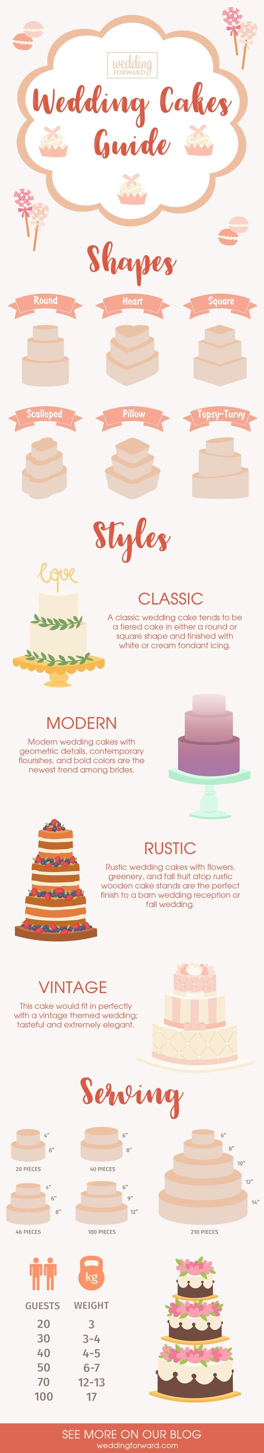 wedding planning infographics wedding cakes shapes styles serving guide