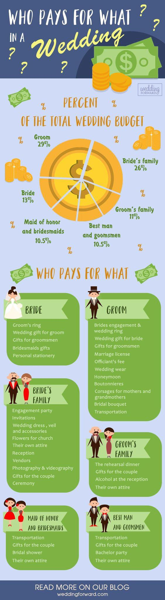 wedding planning infographics who pays for what main rules