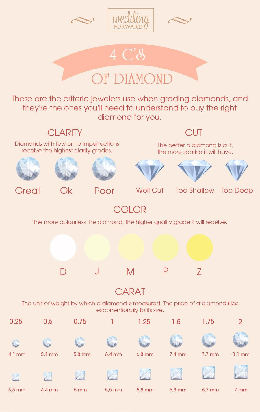 4C's of Diamonds guide color cut clarity carat