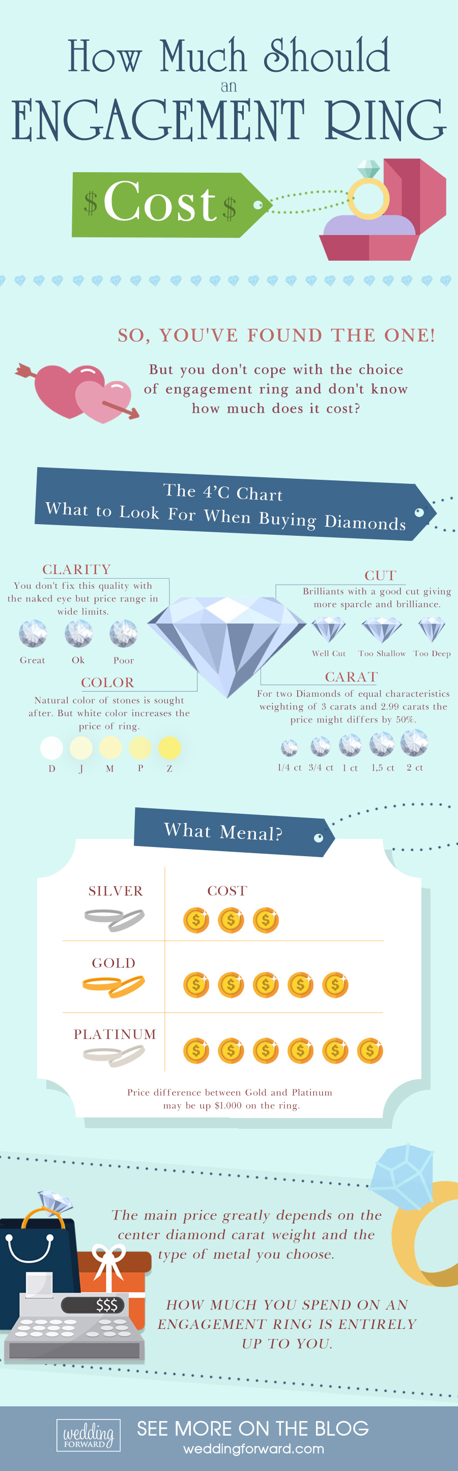 marriage proposal infographics how much should an engagement ring cost