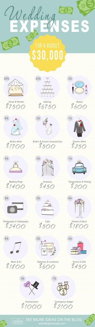cheap wedding expenses 30k