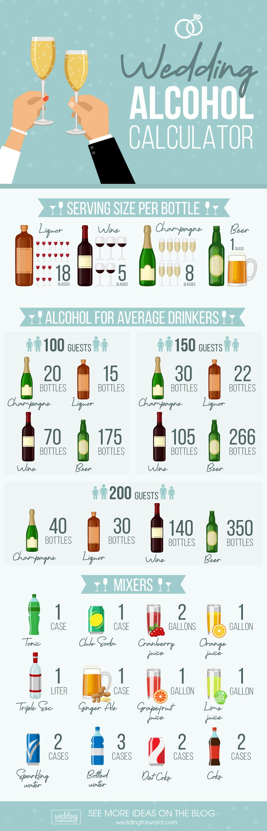 wedding alcohol calculator infographic