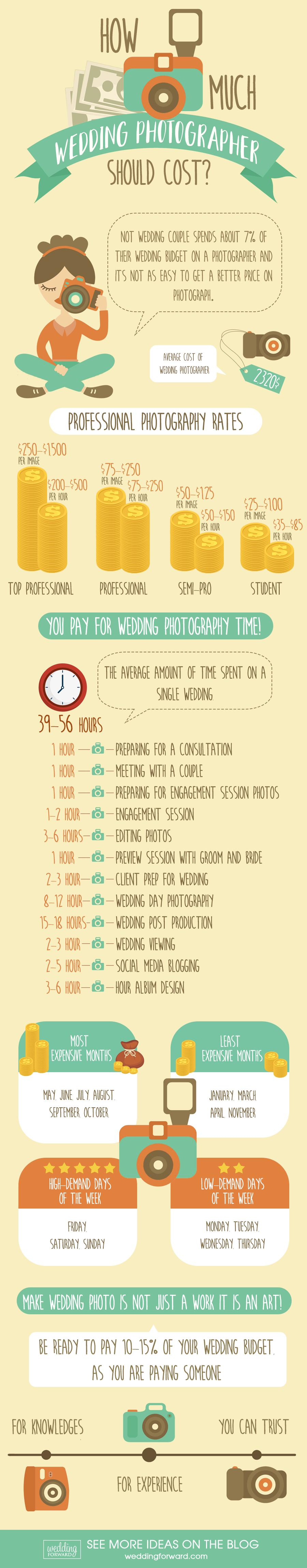 how much does a wedding photographer cost infographic