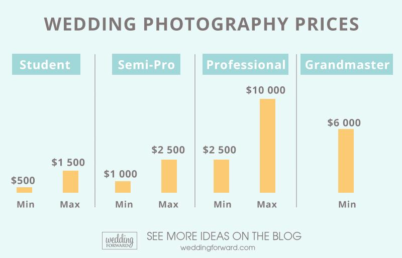 how much does a wedding photographer cost wedding photographer prices